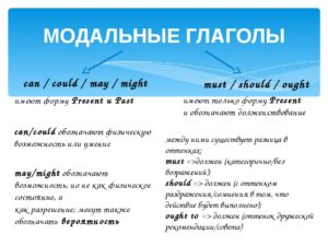 May, might, could — разница между глаголами